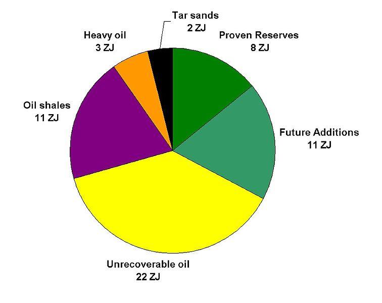 File:Remaining Oil.jpg