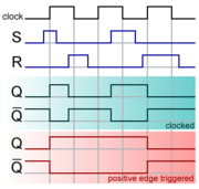 An SR flip-flop timing diagram.
