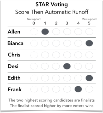 STAR voting - STAR voting uses a standard score voting ballot. The counting method adds an extra step to yield the preference winner between the top two scoring candidates overall.