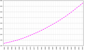 Demographics of the Solomon Islands - Demographics of Solomon Islands, Data of FAO, year 2005 ; Number of inhabitants in thousands.