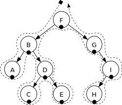 inorder traversal of binary tree