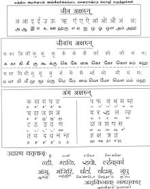 Saurashtra language - Wikipedia