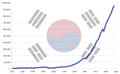 South Korea's GDP (PPP) growth from 1911 to 2008.png