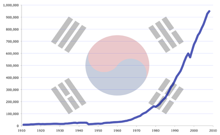 Between 1962 and 1994, the South Korean economy grew at an average of 10% annually, fueled by annual export growth of 20%, in a period called the Miracle on the Han River South Korea's GDP (PPP) growth from 1911 to 2008.png