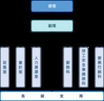 TaitungPost Office Organization.png