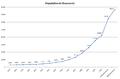 Tanzania population.png