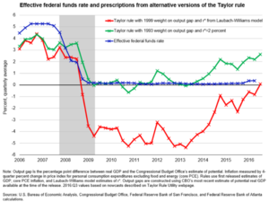 Taylor rule - Effective federal funds rate and prescriptions from alternate versions of the Taylor Rule