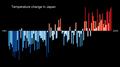 Temperature Bar Chart Asia-Japan--1901-2020--2021-07-13.png