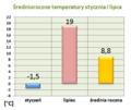 Temperatury SrodaWlkp.png