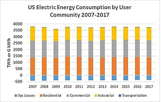 Energy in the United States - Ten Year Comsumption by User Community 2007-2017