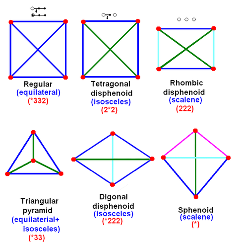 Tetrahedron family symmetries.png