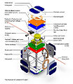 The structure of cubesat ESTCube-1 eng.jpg