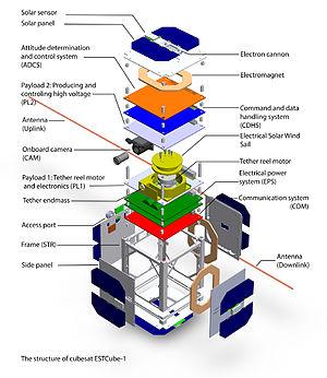 ESTCube-1 - The structure illustration of cubesat ESTCube-1