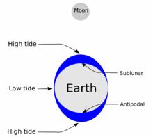 Diagrama evidenciando como o Sol e a Lua causam as marés.