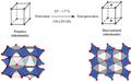 Transformation-of-perovskite-into-post-perovskite.png