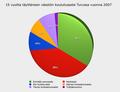 Turun väestön koulutusaste 2007.png