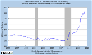Demand deposit - U.S. demand deposits at commercial banks, 1995-2012