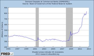 Demand deposit - U.S. demand deposits at commercial banks, 1995-2012