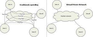 VPN topologie