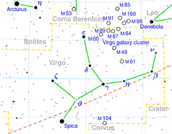 The location of M87 (upper right) in Virgo