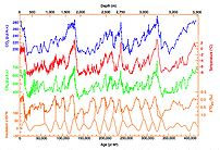 420,000 years of ice core data from Vostok, An...