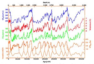 Milankovitch cycles - 420,000 years of ice core data from Vostok, Antarctica research station