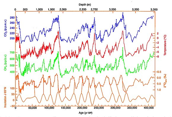 420,000 years of ice core data from Vostok, Antarctica research station, with more recent times on the left Vostok 420ky 4curves insolation.jpg
