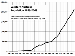 WA Population Growth 1829–2008.