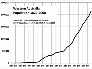Population of Western Australia from 1829 to 2...