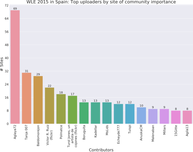 Top 19 contributors to Wiki Loves Earth 2015 in Spain by site of community importance.