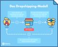 Was bedeutet Dropshipping?.png