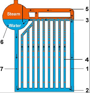 Corner tube boiler - Schematic working of water circulation in corner tube boiler