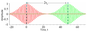 Coherence (physics) - Figure 3: The amplitude of a wavepacket whose amplitude changes significantly in time τc (red) and a copy of the same wave delayed by 2τc(green) plotted as a function of time t. At any particular time the red and green waves are uncorrelated; one oscillates while the other is constant and so there will be no interference at this delay. Another way of looking at this is the wavepackets are not overlapped in time and so at any particular time there is only one nonzero field so no interference can occur.