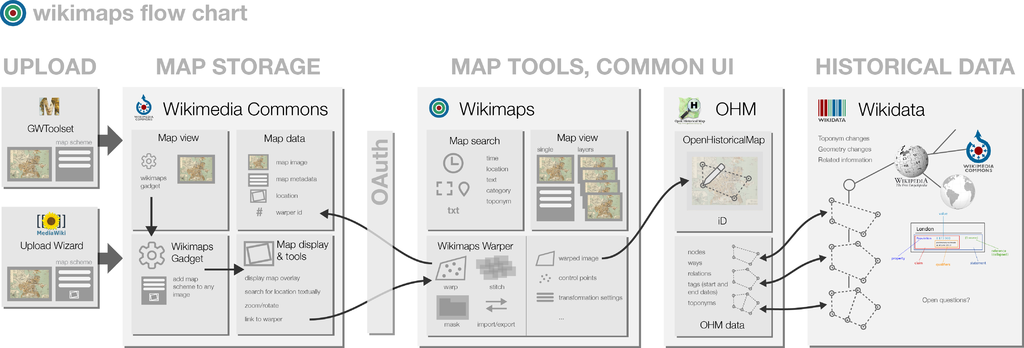 Wikimaps project flowchart