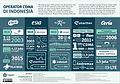 Wikimedia Infografis Design Operator CDMA-01.jpg