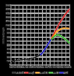 アメリカ 人口 推移