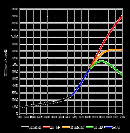 アメリカ の 人口