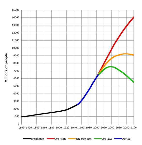 ファイル:World-Population-1800-2100.png