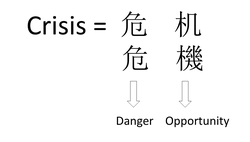 """Crisis"" combines the characters for ""Danger"" and ""Opportunity""-Simplified & Traditional Chinese.png"