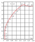Поляра профиля P-III-15.png