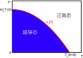 超导H(T)相图.png