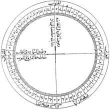 Qibla - Wikipedia