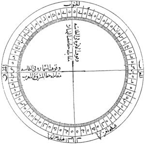Al-Ashraf Umar II - Image: Al Ashraf compass and qibla diagram