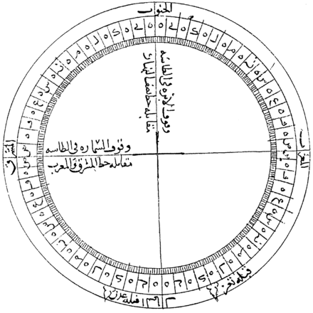 Al-Ashraf's diagram of the compass and Qibla. From MS Cairo TR 105, copied in Yemen, 1293.[29]