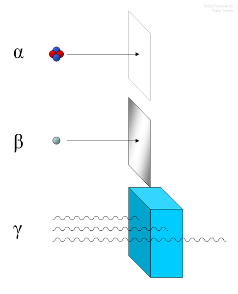 أشعة الفا بيتا قاما.. النشاط 485px-Alfa_beta_gamma_radiation.png