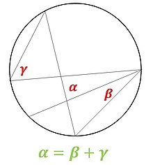 Angle between strings in a circle.jpg