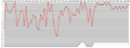 Arsenal F.C. league positions, 1947-2014.png