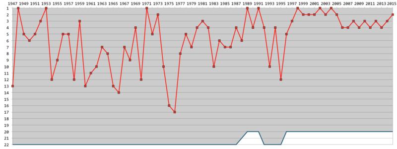 Posiciones finales en Liga del Arsenal desde 1947 (en rojo). El número de  equipos en la máxima categoría se muestra en azul. fadbe1ed5ce84