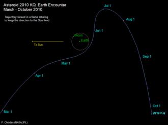 2010 KQ - Asteroid 2010 KQ Earth Encounter (Source:NASA)
