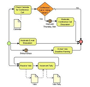 Business Process Model and Notation - Image: BPMN Collect Votes